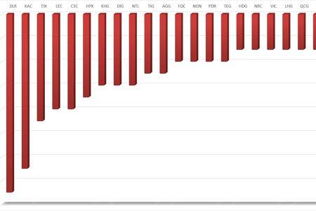 Cổ phiếu vốn hóa bất động sản sụt giảm trong tuần
