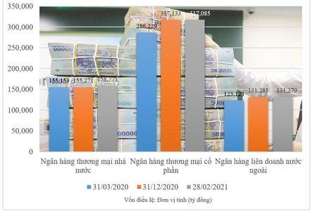 Ngân hàng tăng vốn mạnh giúp tăng năng lực tài chính