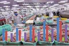 Tận dụng cơ hội đẩy mạnh thương mại Việt - Mỹ